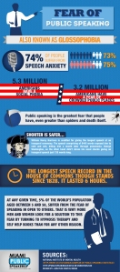 Fear-of-Public-Speaking-Infographic